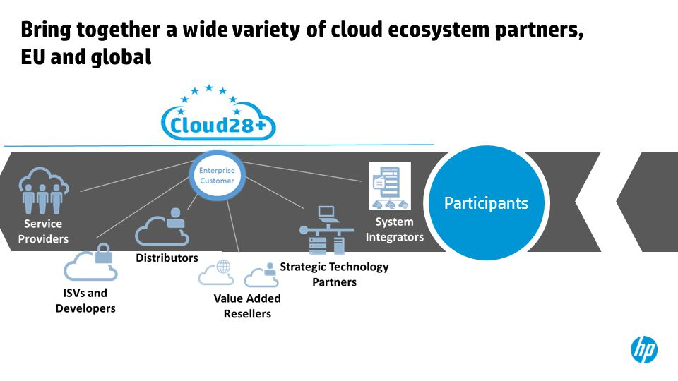 Participants Bring together a wide variety of cloud ecosystem partners, EU and global