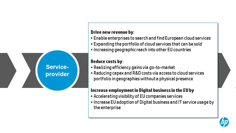 Service- provider Drive new revenue by: Enable enterprises to search and find European cloud services Expanding the portfolio of cloud services that can be sold Increasing geographic reach into other EU countries Reduce costs by: Realizing efficiency gains via go-to-market Reducing capex and R&D costs via access to cloud services portfolio in geographies without a physical presence Increase employment in Digital business in the EU by Accelerating visibility of EU companies services Increase EU adoption of Digital business and IT service usage by the enterprise Drive new revenue by: Enable enterprises to search and find European cloud services Expanding the portfolio of cloud services that can be sold Increasing geographic reach into other EU countries Reduce costs by: Realizing efficiency gains via go-to-market Reducing capex and R&D costs via access to cloud services portfolio in geographies without a physical presence Increase employment in Digital business in the EU by Accelerating visibility of EU companies services Increase EU adoption of Digital business and IT service usage by the enterprise