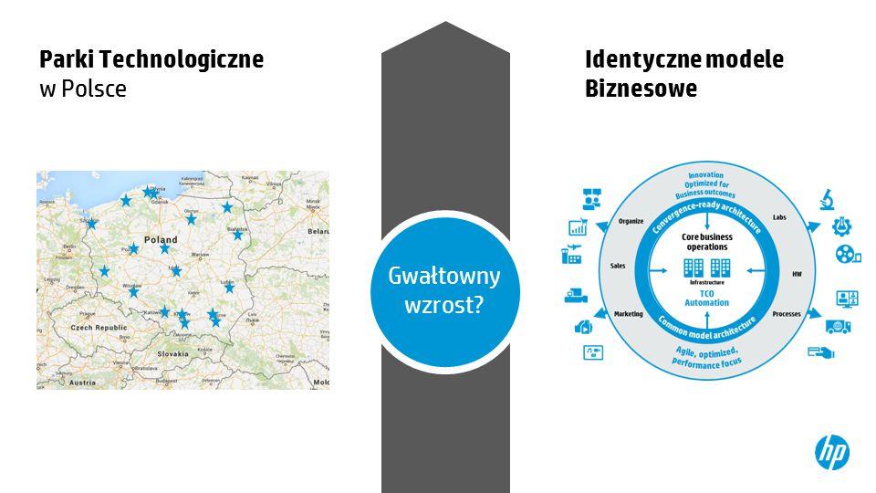Gwałtowny wzrost? Parki Technologiczne w Polsce Identyczne modele Biznesowe
