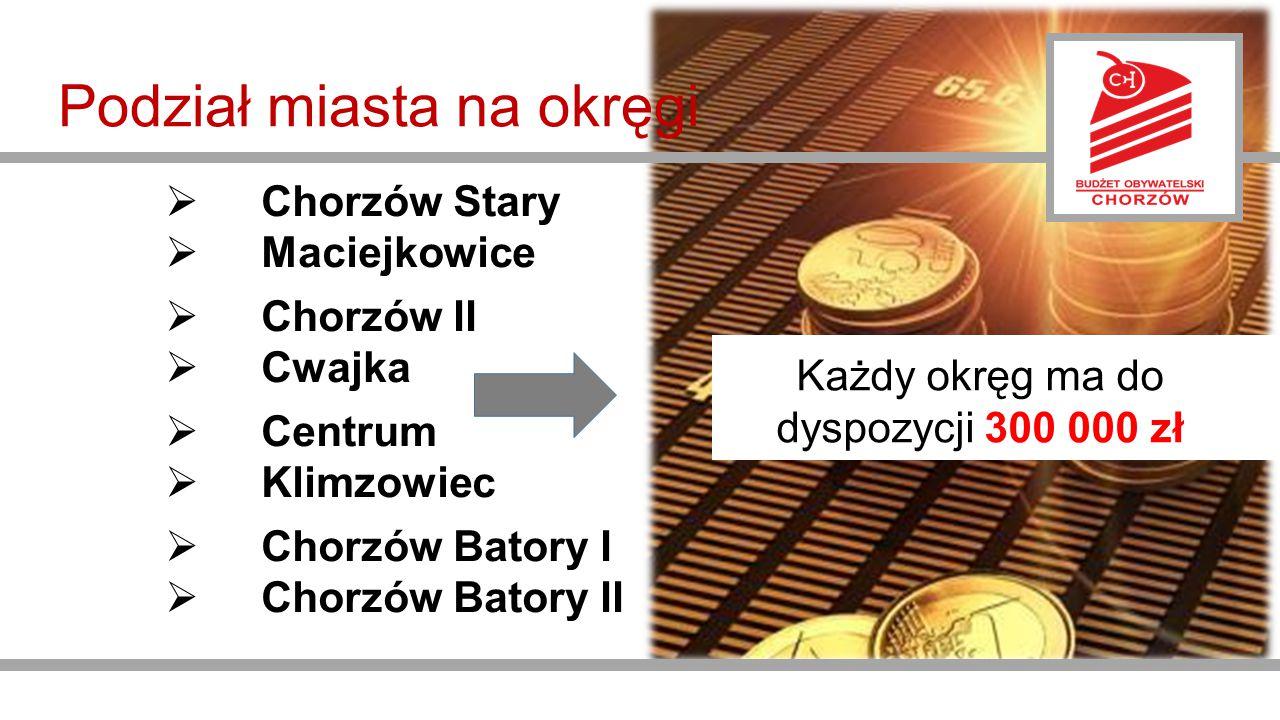 Podział miasta na okręgi  Chorzów Stary  Maciejkowice  Chorzów II  Cwajka  Centrum  Klimzowiec  Chorzów Batory I  Chorzów Batory II Każdy okręg ma do dyspozycji 300 000 zł