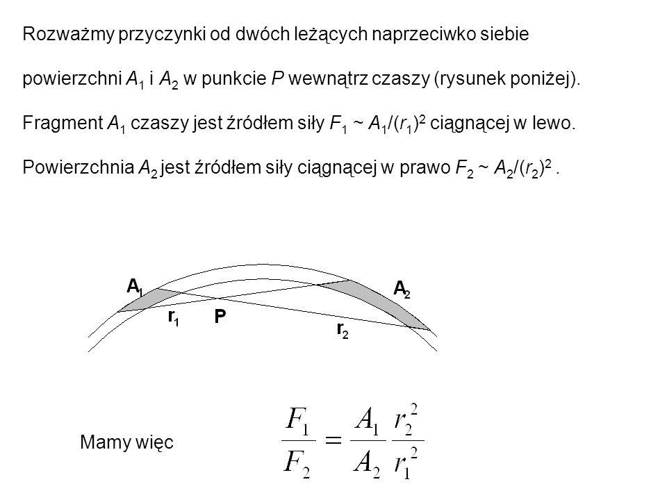 Rozważmy przyczynki od dwóch leżących naprzeciwko siebie powierzchni A 1 i A 2 w punkcie P wewnątrz czaszy (rysunek poniżej). Fragment A 1 czaszy jest