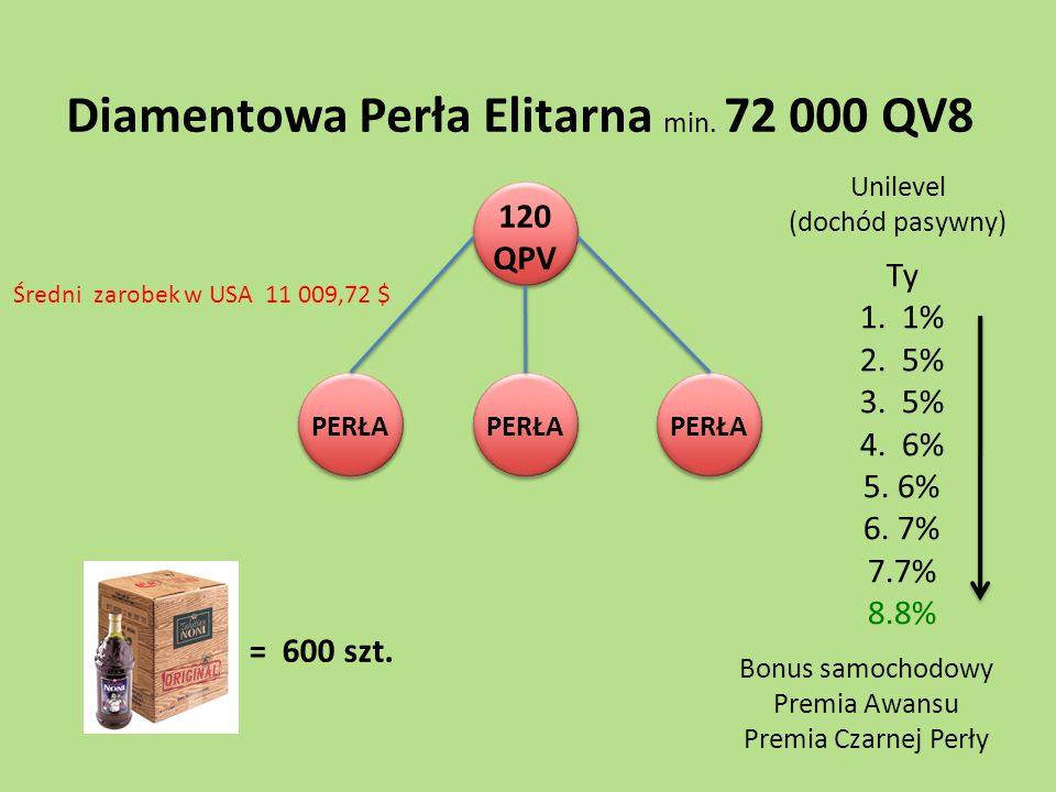 120 QPV PERŁA Diamentowa Perła Elitarna min. 72 000 QV8 = 600 szt. Ty 1. 1% 2. 5% 3. 5% 4. 6% 5. 6% 6. 7% 7.7% 8.8% Unilevel (dochód pasywny) Bonus sa