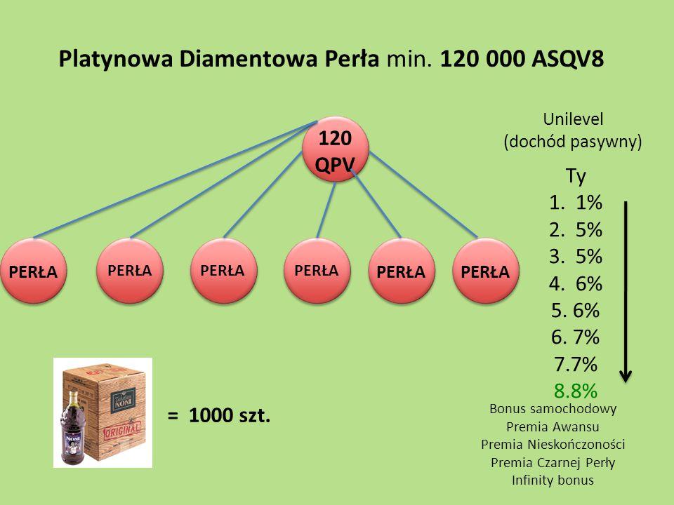 120 QPV PERŁA Platynowa Diamentowa Perła min. 120 000 ASQV8 PERŁA = 1000 szt. Ty 1. 1% 2. 5% 3. 5% 4. 6% 5. 6% 6. 7% 7.7% 8.8% Unilevel (dochód pasywn