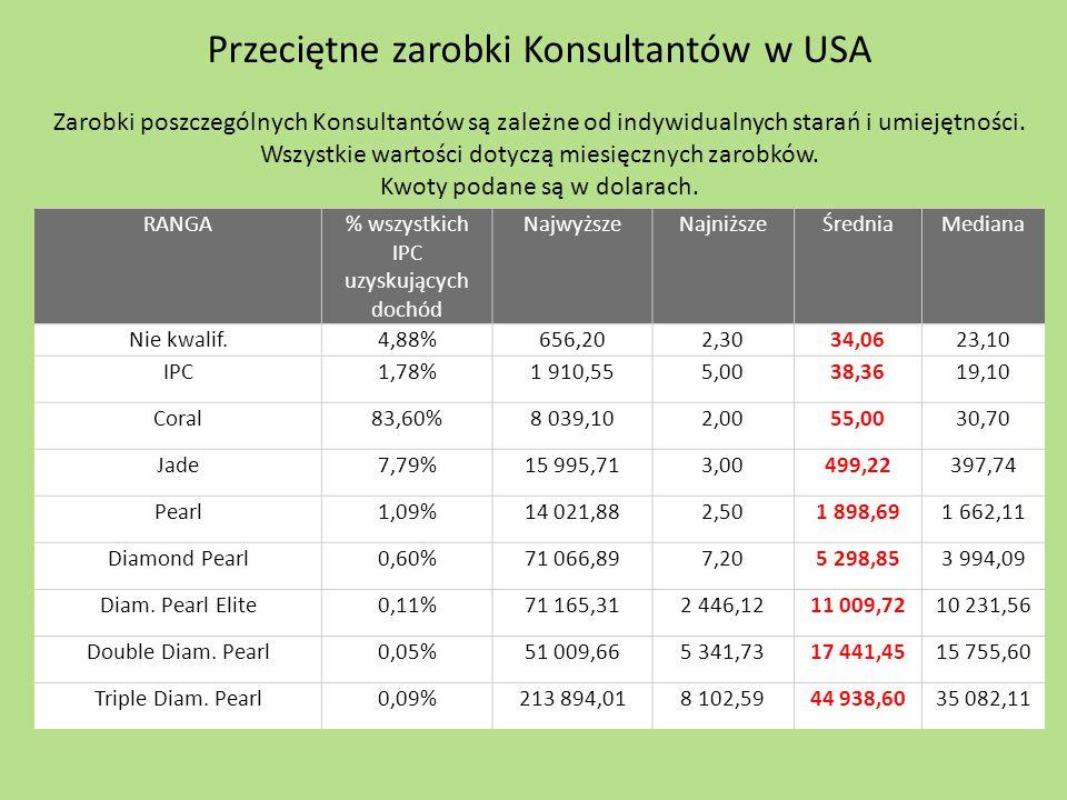 RANGA% wszystkich IPC uzyskujących dochód NajwyższeNajniższeŚredniaMediana Nie kwalif.4,88%656,202,3034,0623,10 IPC1,78%1 910,555,0038,3619,10 Coral83