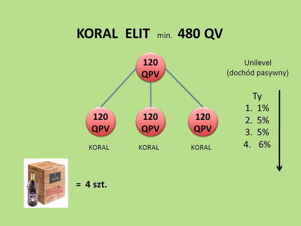 KORAL ELIT min. 480 QV 120 QPV = 4 szt. Ty 1. 1% 2. 5% 3. 5% 4.6% Unilevel (dochód pasywny) KORAL