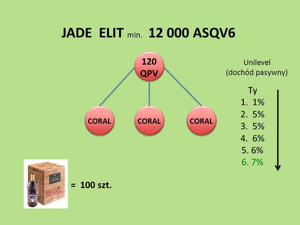 120 QPV CORAL JADE ELIT min. 12 000 ASQV6 Ty 1. 1% 2. 5% 3. 5% 4. 6% 5. 6% 6. 7% Unilevel (dochód pasywny) = 100 szt.