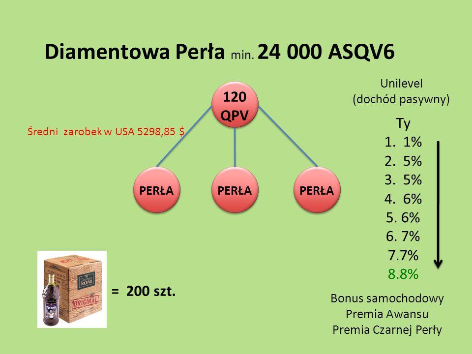 120 QPV PERŁA Diamentowa Perła min. 24 000 ASQV6 = 200 szt. Bonus samochodowy Premia Awansu Premia Czarnej Perły Ty 1. 1% 2. 5% 3. 5% 4. 6% 5. 6% 6. 7