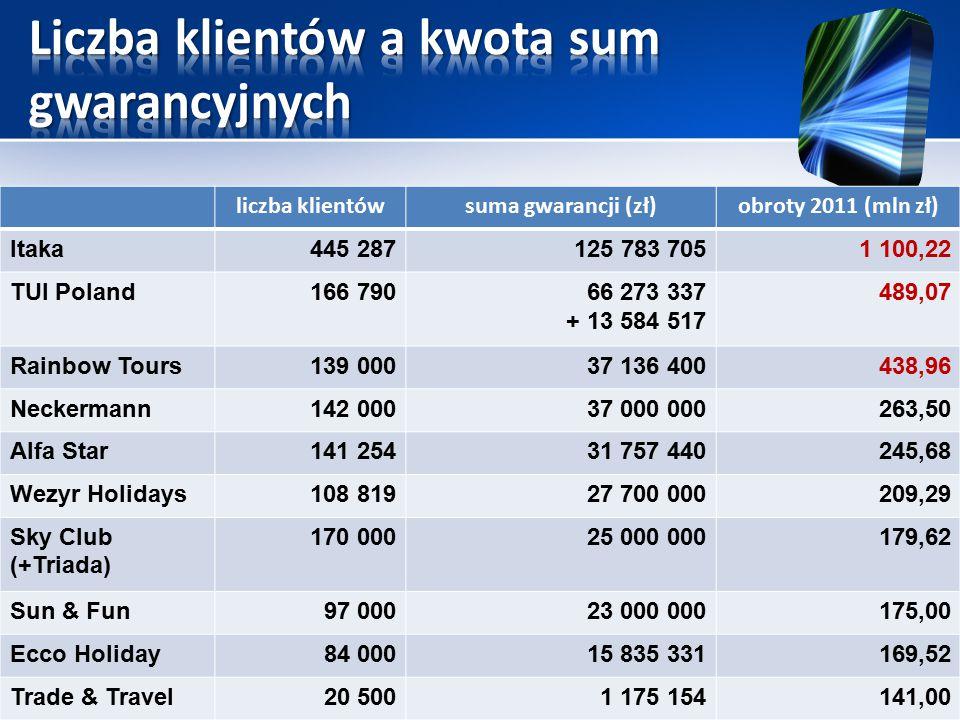 suma gwarancji (zł)obroty 2011 (mln zł) Itaka445 287125 783 7051 100,22 TUI Poland166 79066 273 337 + 13 584 517 489,07 Rainbow Tours139 00037 136 400