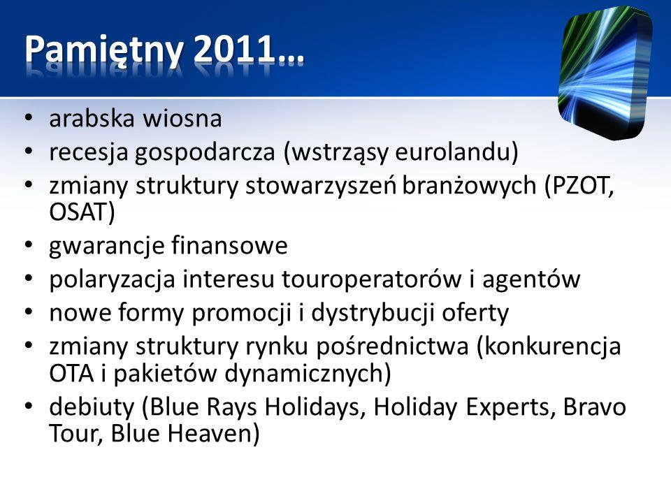 arabska wiosna recesja gospodarcza (wstrząsy eurolandu) zmiany struktury stowarzyszeń branżowych (PZOT, OSAT) gwarancje finansowe polaryzacja interesu touroperatorów i agentów nowe formy promocji i dystrybucji oferty zmiany struktury rynku pośrednictwa (konkurencja OTA i pakietów dynamicznych) debiuty (Blue Rays Holidays, Holiday Experts, Bravo Tour, Blue Heaven)