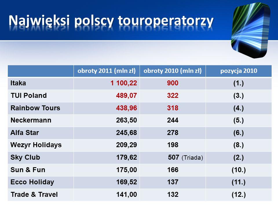 obroty 2011 (mln zł)obroty 2010 (mln zł)pozycja 2010 Itaka1 100,22900(1.) TUI Poland489,07322(3.) Rainbow Tours438,96318(4.) Neckermann263,50244(5.) A