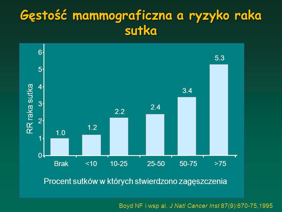 Valdivia and Ortega 1997 * p < 0.05 2 mg E 2 0.625 mg CEE 2mg E 2 +5mg MPA-sekwencyjna 0.625mg CEE+5mg MPA-sekwencyjna 2 mg E 2 + 2.5 mg MPA-ciągła Tibolon 2 mg E 3 Nieleczone * * * * * Odsetek kobiet ze wzrostem MxDx po roku kuracji Gęstość mammograficzna a rodzaj HTZ