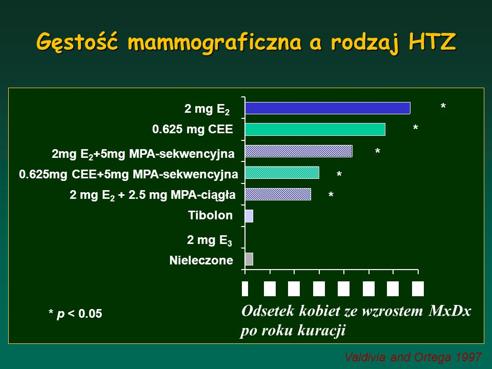 Valdivia and Ortega 1997 * p < 0.05 2 mg E 2 0.625 mg CEE 2mg E 2 +5mg MPA-sekwencyjna 0.625mg CEE+5mg MPA-sekwencyjna 2 mg E 2 + 2.5 mg MPA-ciągła Ti