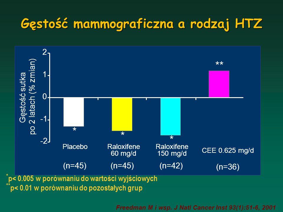 Odsetek nieprawidłowych mammogramów adapted from Chlebowski et al., JAMA, June 25, 2003 vol 289, no 24, p 3243-3253 % abnormal mammograms + * * * * * * P <.001 EPT vs placebo
