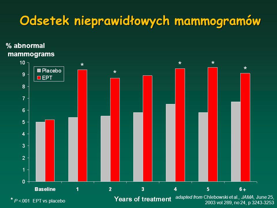 Wzrost BI-RADS Wzrost BI-RADS (%) Placebo 0 (0.0-4.6) Tylko CEE 3.5 (1.0-12.0) CEE + cyklicznie MPA23.5 (11.9-35.1)* CEE + ciągle MPA19.4 (9.9-28.9)* CEE + cyklicznie mikr.P16.4 (6.6-26.2)* Badanie PEPI Odsetek kobiet, u których wzrosła gęstość mammograficzna po 12 mies.