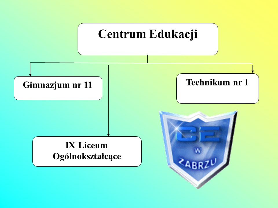 Centrum Edukacji Gimnazjum nr 11 IX Liceum Ogólnokształcące Technikum nr 1