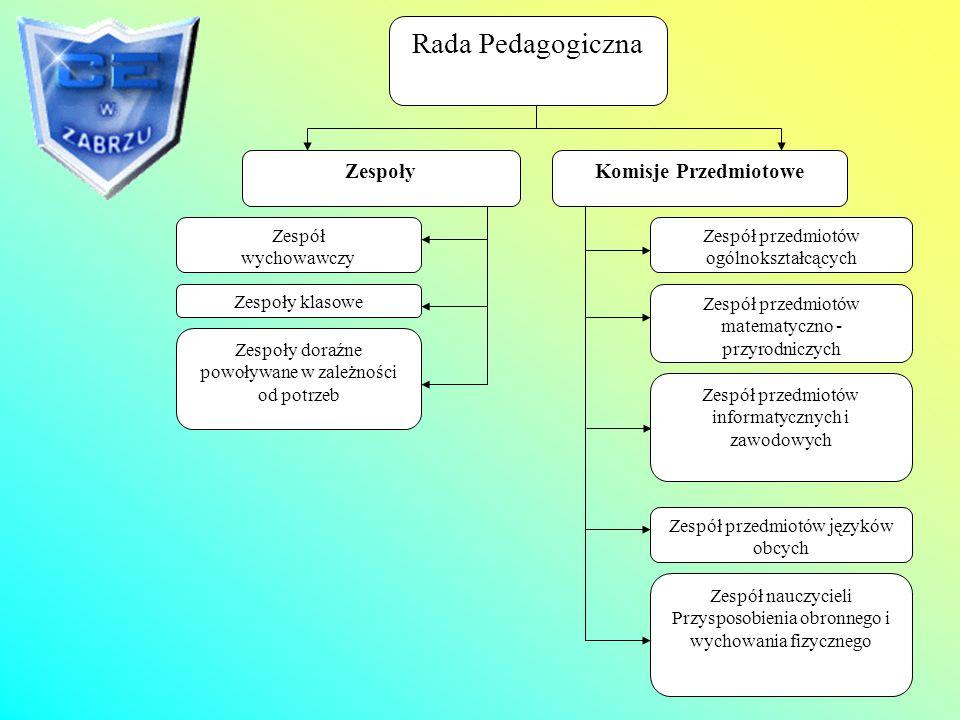 Rada Szkoły Przedstawiciele rodziców Przedstawiciele uczniów Przedstawiciele RP