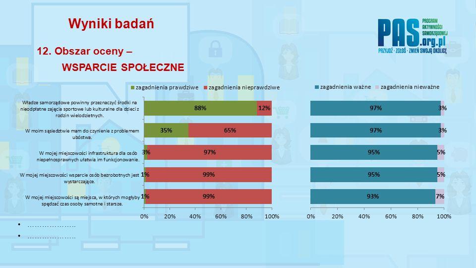 ……………….. Wyniki badań 12. Obszar oceny – WSPARCIE SPOŁECZNE