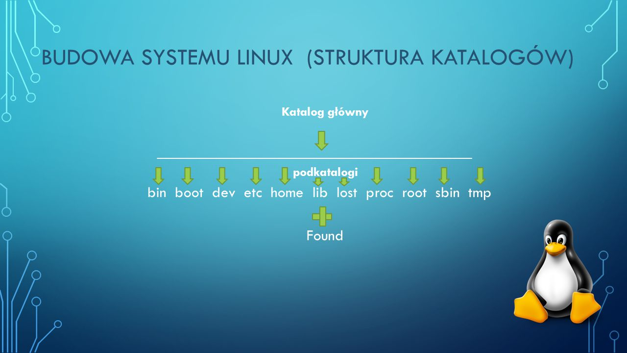 BUDOWA SYSTEMU LINUX (STRUKTURA KATALOGÓW) Katalog główny ________________________________________________ podkatalogi bin boot dev etc home lib lost proc root sbin tmp Found