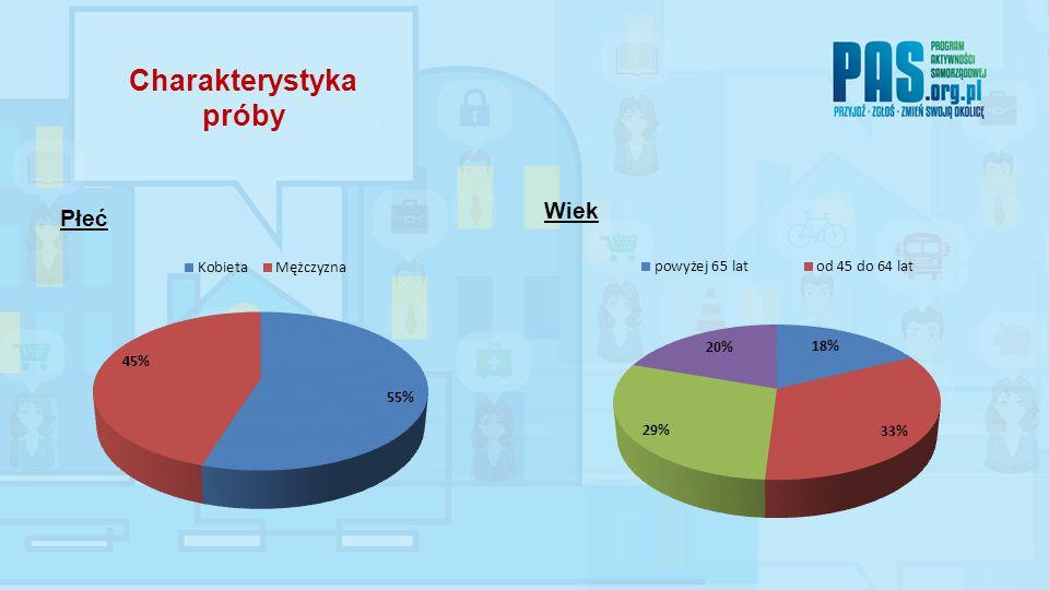 1.Obszar oceny- WOLNY RYNEK 2. Obszar oceny- PRACA 3.
