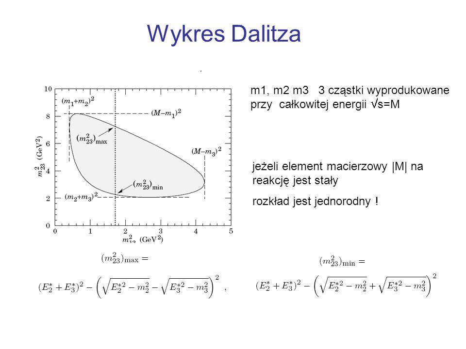 Wykres Dalitza jeżeli element macierzowy |M| na reakcję jest stały rozkład jest jednorodny ! m1, m2 m3 3 cząstki wyprodukowane przy całkowitej energii