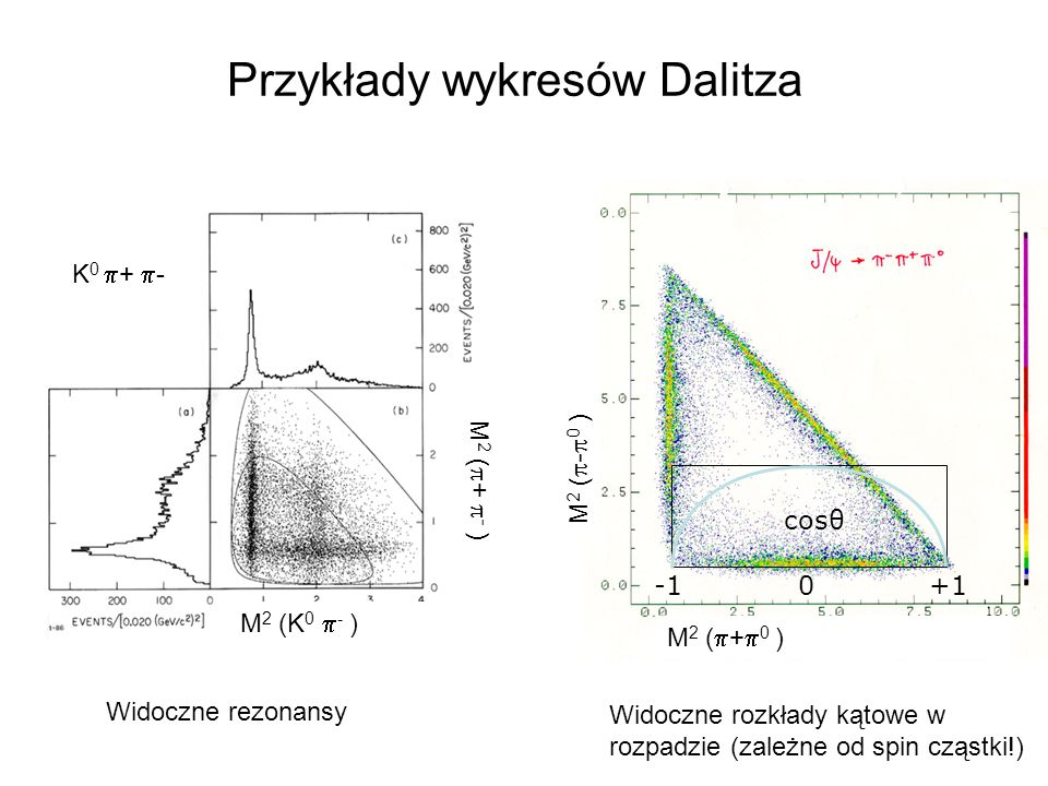 Przykłady wykresów Dalitza K 0  +  - cosθ 0+1 M 2 (  +  0 ) M 2 (  -  0 ) M 2 (K 0  - ) M 2 (  +  - ) Widoczne rezonansy Widoczne rozkłady ką