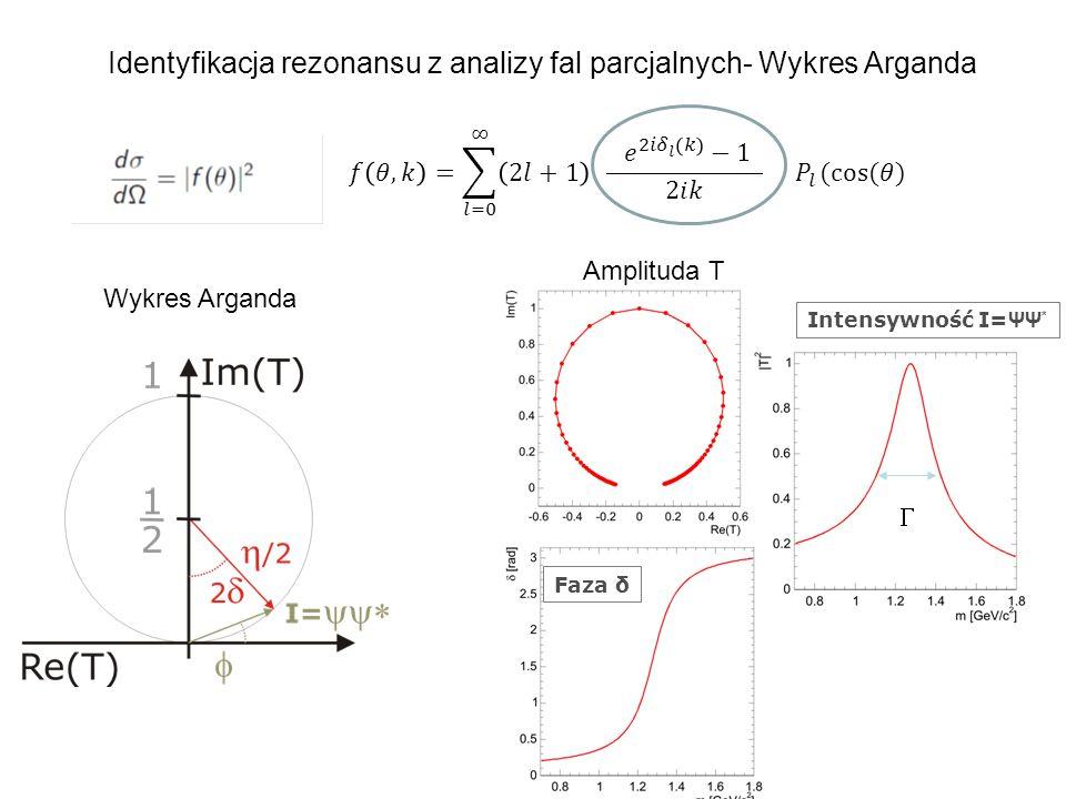 Identyfikacja rezonansu z analizy fal parcjalnych- Wykres Arganda Amplituda T Intensywność I= ΨΨ * Faza δ Wykres Arganda 