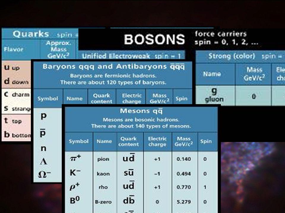 Bariony : Wiele stanów przewidywanych przez model kwarkowy brakuje lub jeszcze nie odkrytych .
