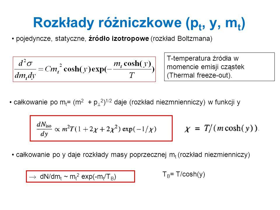 Rozkłady różniczkowe (p t, y, m t ) pojedyncze, statyczne, źródło izotropowe (rozkład Boltzmana) całkowanie po m t = (m 2 + p  2 ) 1/2 daje (rozkład