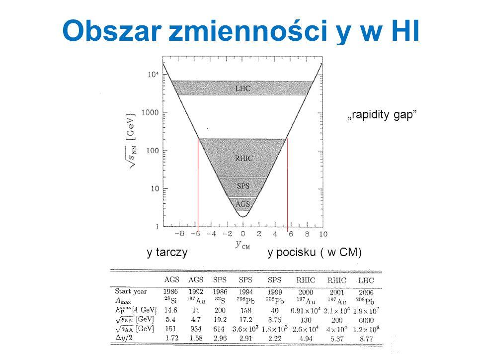 """Obszar zmienności y w HI y tarczy y pocisku ( w CM) """"rapidity gap"""""""