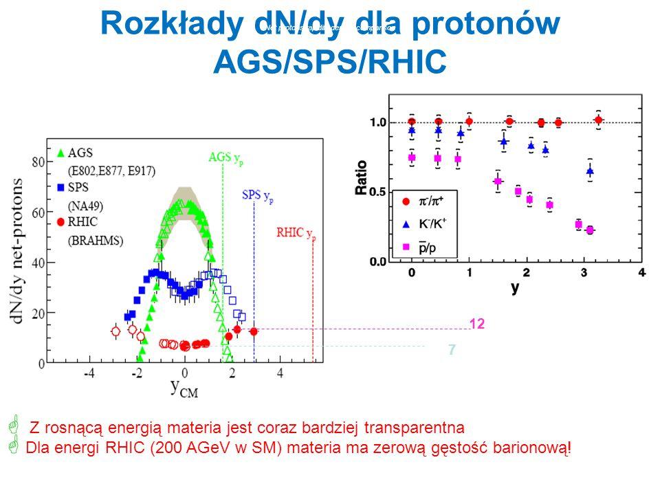 Rozkłady dN/dy dla protonów AGS/SPS/RHIC Net protons rapidity density comparison 12 7  Z rosnącą energią materia jest coraz bardziej transparentna 