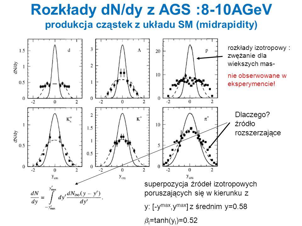 Rozkłady dN/dy z AGS :8-10AGeV produkcja cząstek z układu SM (midrapidity) rozkłady izotropowy : zwężanie dla wiekszych mas- nie obserwowane w ekspery