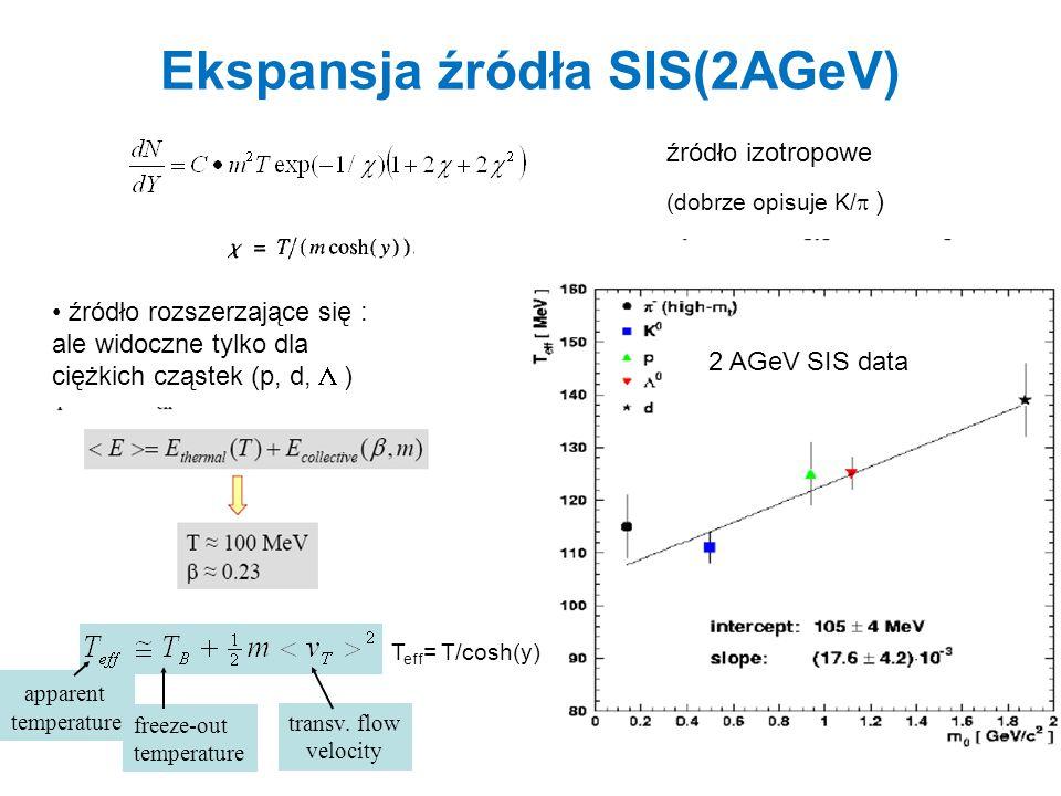 Ekspansja źródła SIS(2AGeV) apparent temperature freeze-out temperature transv. flow velocity źródło izotropowe (dobrze opisuje K/  ) źródło rozszerz