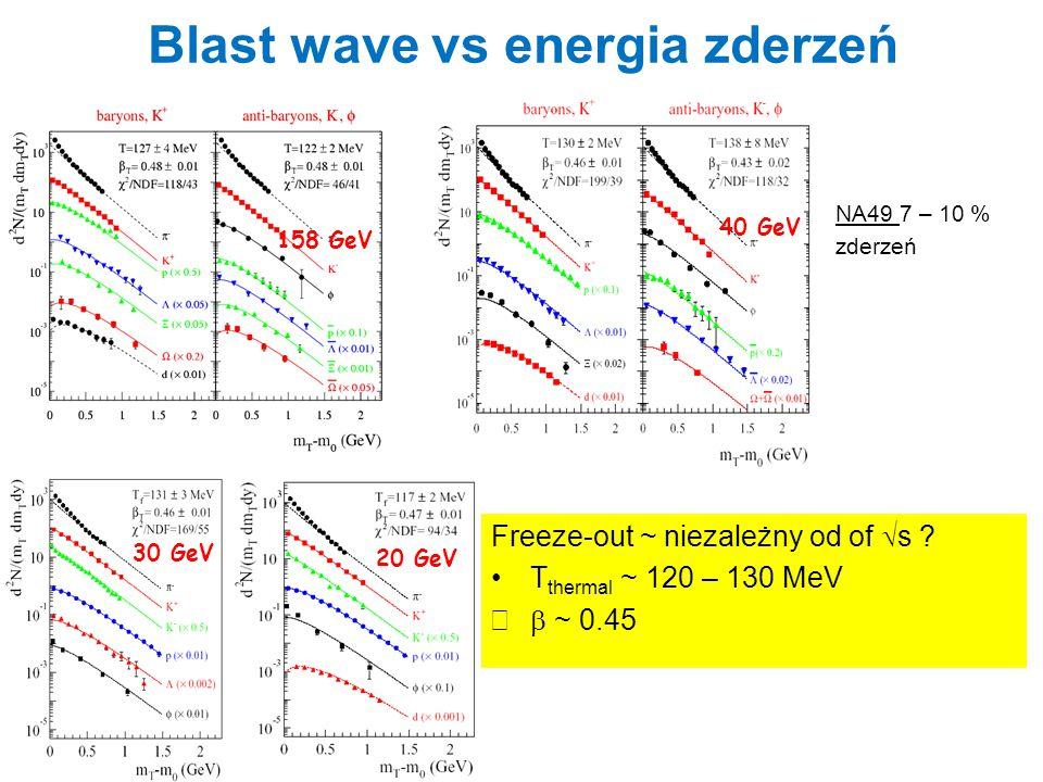 Blast wave vs energia zderzeń 20 GeV 30 GeV 158 GeV 40 GeV Freeze-out ~ niezależny od of  s ? T thermal ~ 120 – 130 MeV  ~ 0.45 NA49 7 – 10 % zderz