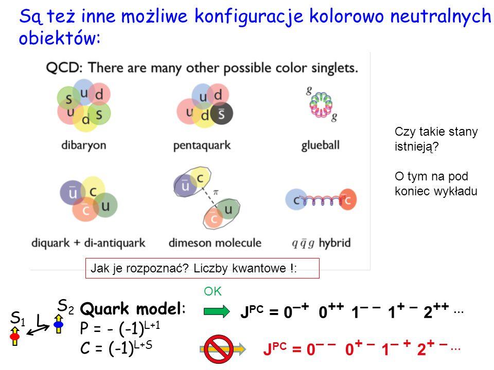 Są też inne możliwe konfiguracje kolorowo neutralnych obiektów: Quark model: P = - (-1) L+1 C = (-1) L+S S1S1 S2S2 L J PC = 0 –+ 0 ++ 1 – – 1 + – 2 ++
