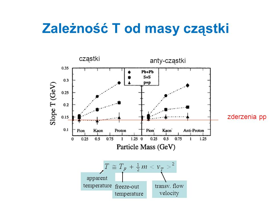 Zależność T od masy cząstki apparent temperature freeze-out temperature transv. flow velocity zderzenia pp cząstki anty-cząstki