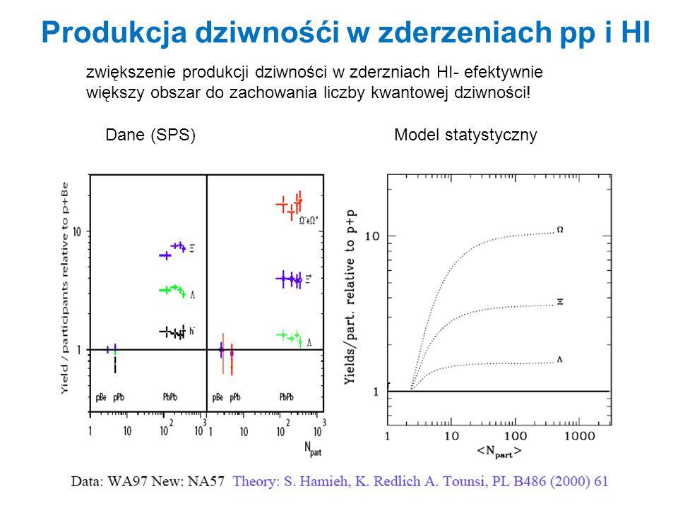 Produkcja dziwnośći w zderzeniach pp i HI Dane (SPS)Model statystyczny zwiększenie produkcji dziwności w zderzniach HI- efektywnie większy obszar do z