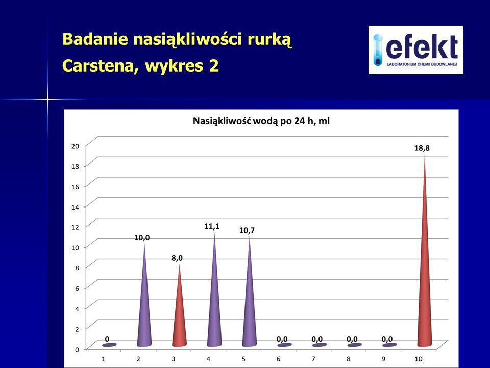 Badanie nasiąkliwości rurką Carstena, wykres 2