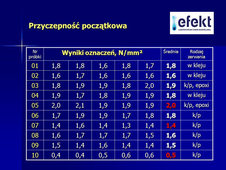 Spadek wytrzymałości po starzeniu termicznym do wytrzymałości początkowej, % wykres 6
