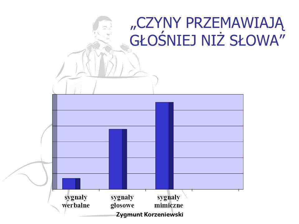 """""""CZYNY PRZEMAWIAJĄ GŁOŚNIEJ NIŻ SŁOWA Zygmunt Korzeniewski"""