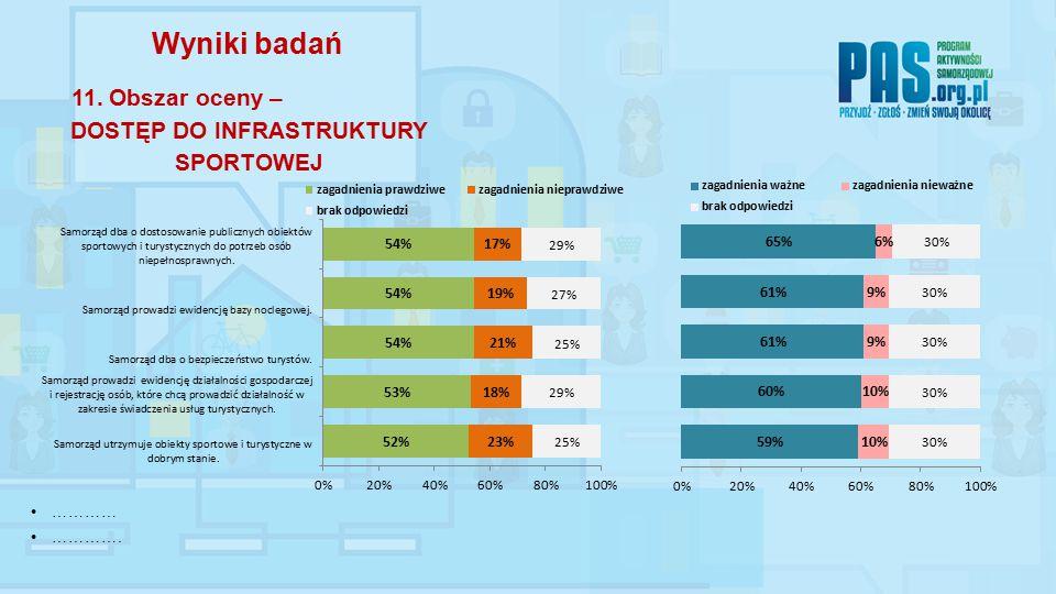………… …………. Wyniki badań 11. Obszar oceny – DOSTĘP DO INFRASTRUKTURY SPORTOWEJ