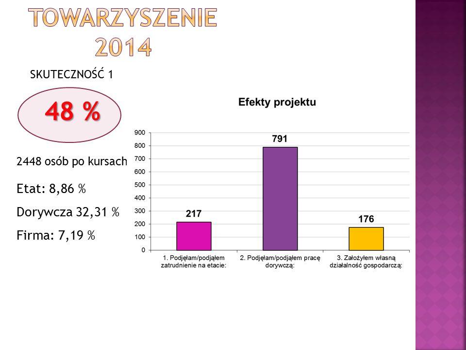 SKUTECZNOŚĆ 1 48 % 2448 osób po kursach Etat: 8,86 % Dorywcza 32,31 % Firma: 7,19 %