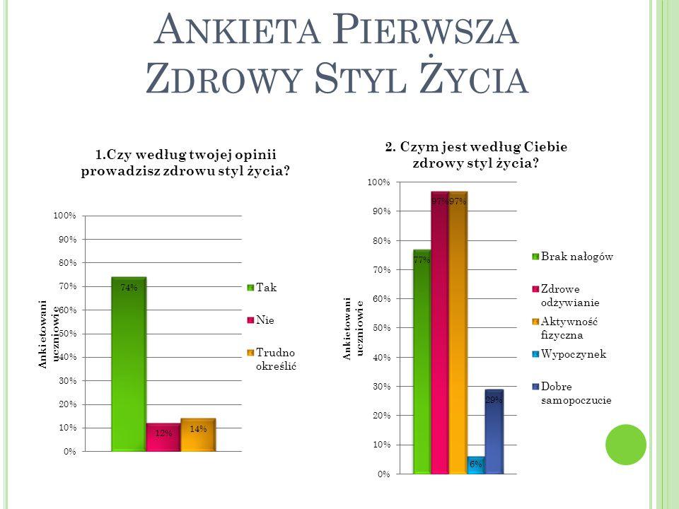 A NKIETA P IERWSZA Z DROWY S TYL Ż YCIA