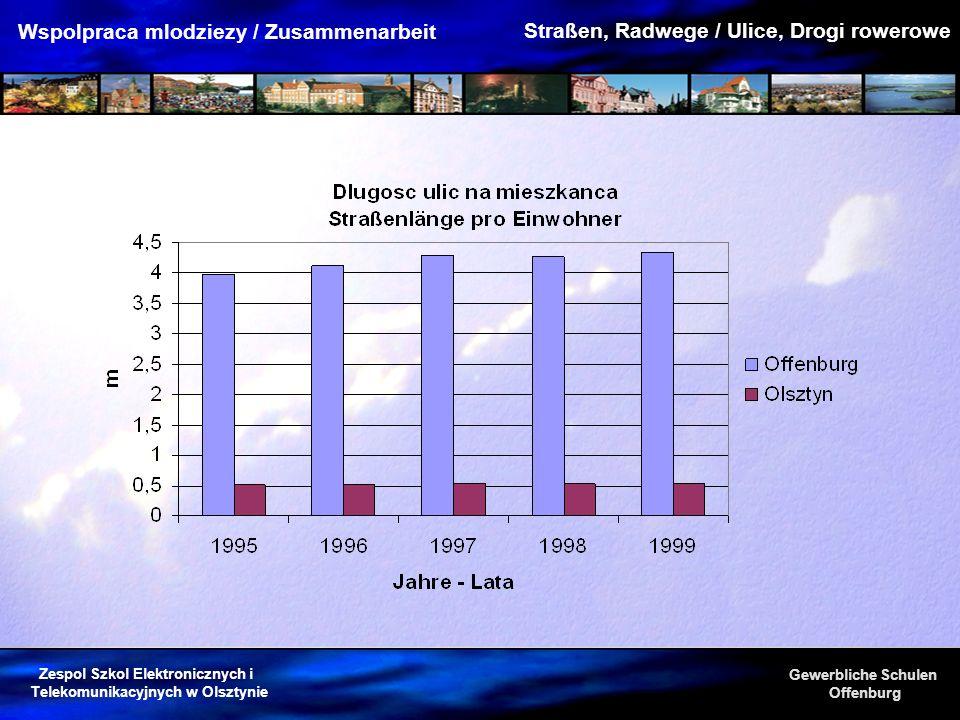 Zespol Szkol Elektronicznych i Telekomunikacyjnych w Olsztynie Gewerbliche Schulen Offenburg Wspolpraca mlodziezy / Zusammenarbeit Straßen, Radwege /