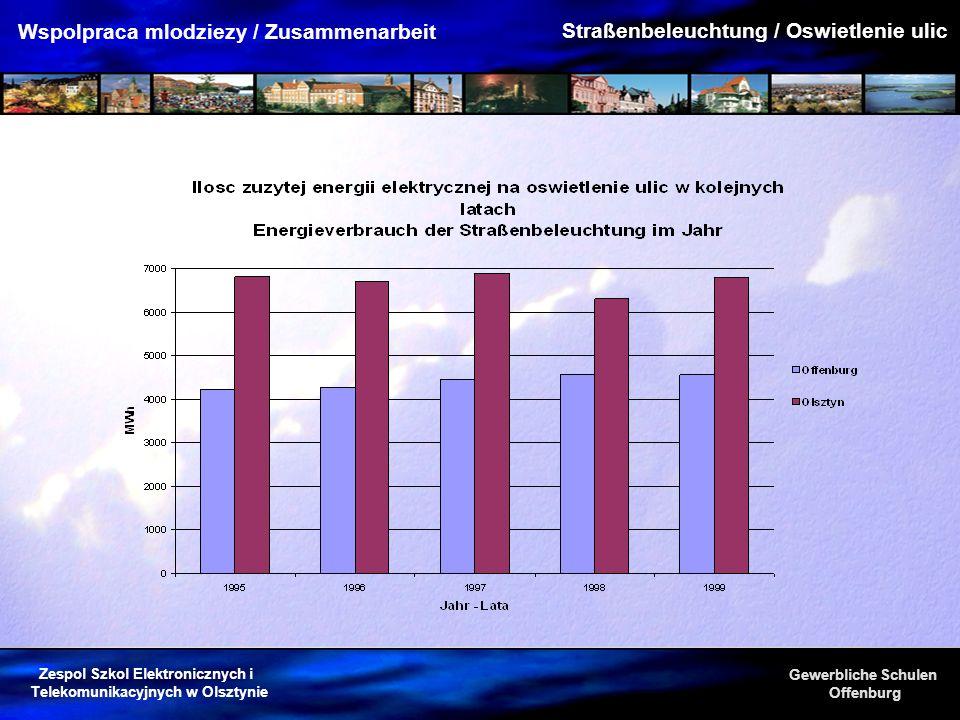 Zespol Szkol Elektronicznych i Telekomunikacyjnych w Olsztynie Gewerbliche Schulen Offenburg Wspolpraca mlodziezy / Zusammenarbeit Straßenbeleuchtung