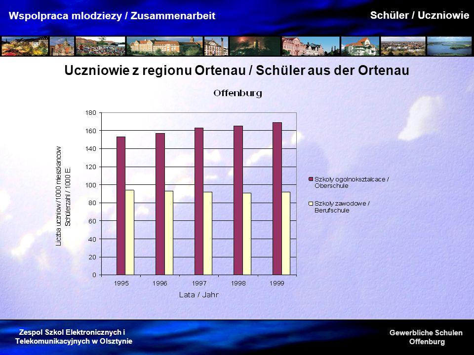 Zespol Szkol Elektronicznych i Telekomunikacyjnych w Olsztynie Gewerbliche Schulen Offenburg Wspolpraca mlodziezy / Zusammenarbeit Uczniowie z regionu