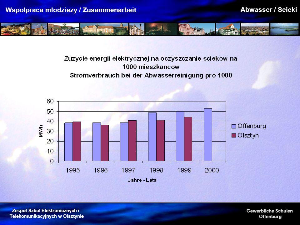 Zespol Szkol Elektronicznych i Telekomunikacyjnych w Olsztynie Gewerbliche Schulen Offenburg Wspolpraca mlodziezy / Zusammenarbeit Abwasser / Scieki