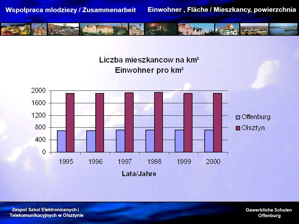 Zespol Szkol Elektronicznych i Telekomunikacyjnych w Olsztynie Gewerbliche Schulen Offenburg Wspolpraca mlodziezy / Zusammenarbeit Wnioski Olsztyn ist nur unwesentlich größer als Offenburg.