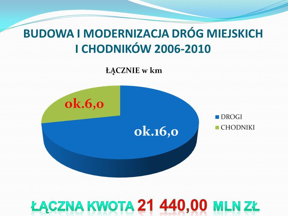 BUDOWA I MODERNIZACJA DRÓG MIEJSKICH I CHODNIKÓW 2006-2010