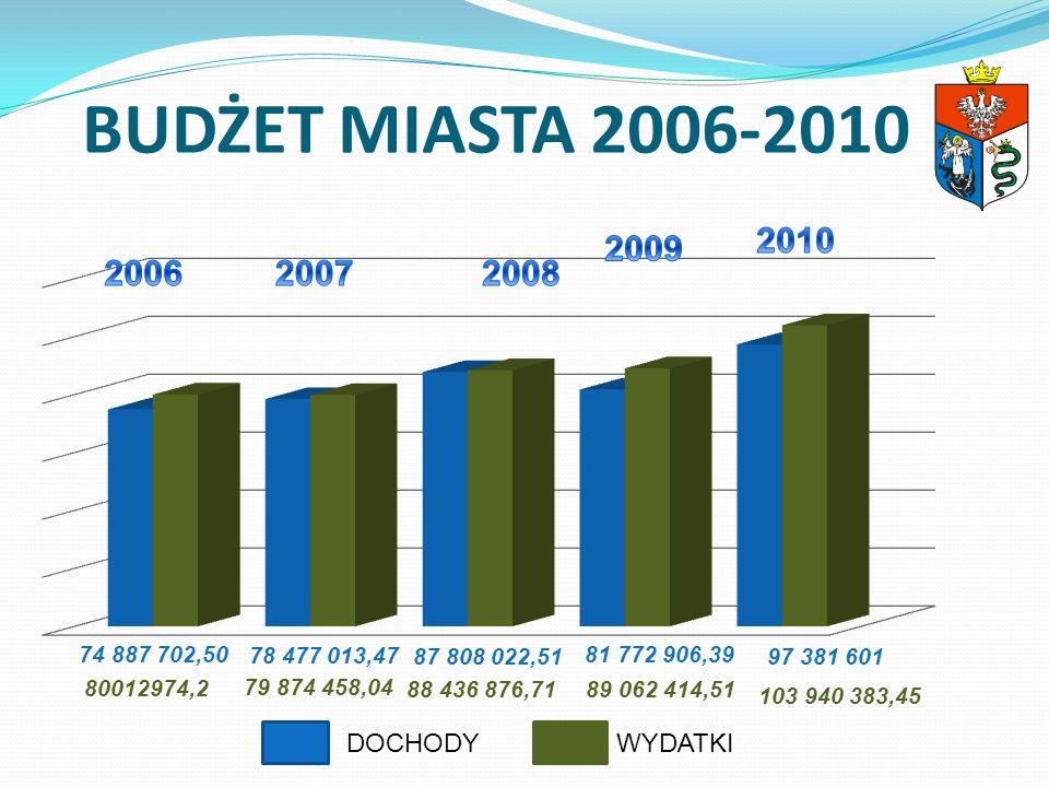 BUDŻET MIASTA 2006-2010 DOCHODYWYDATKI