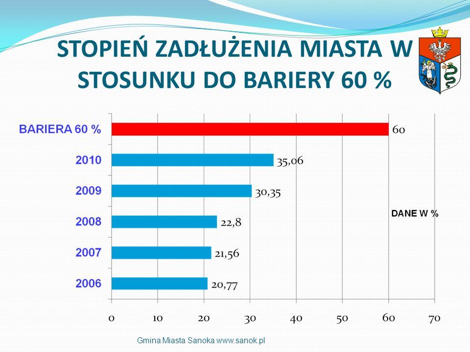 ŚRODKI POZABUDŻETOWE POZYSKANE W LATACH 2006-2010